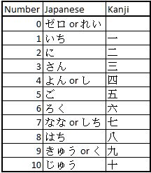 japanese lessons for beginners counting 1 japanese journey lessons. Black Bedroom Furniture Sets. Home Design Ideas
