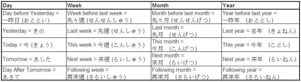 dating vocabulary in japanese Learn japanese - conversation, common phrases, words and sentence patterns with audio and drills.