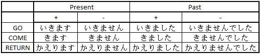 Japanese Lessons for Beginners – [Japanese Verbs] in sentence ...